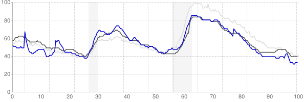 Sherman, Texas monthly unemployment rate chart